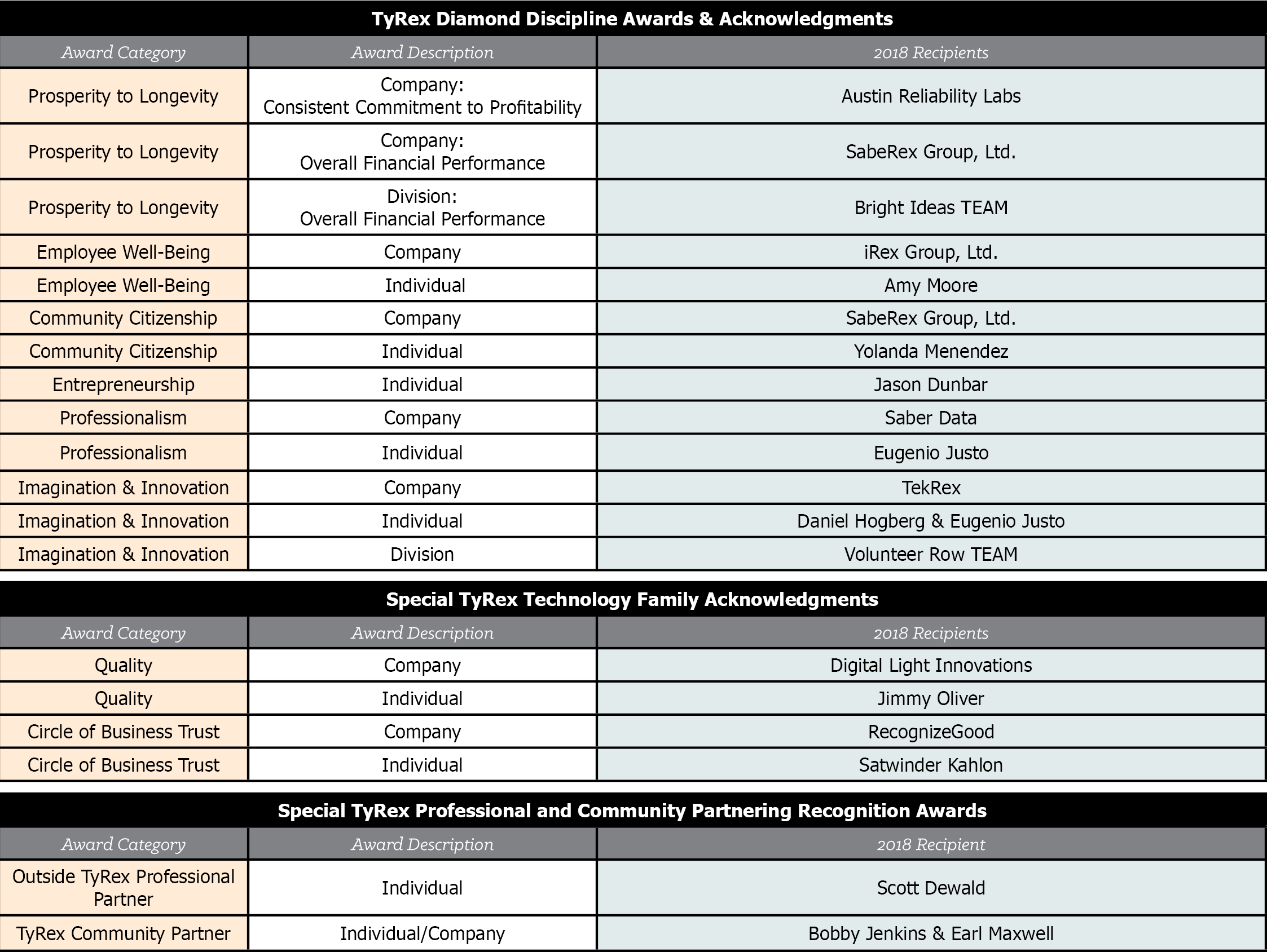 Saber Data Graphic: Founders Day Awards 2018